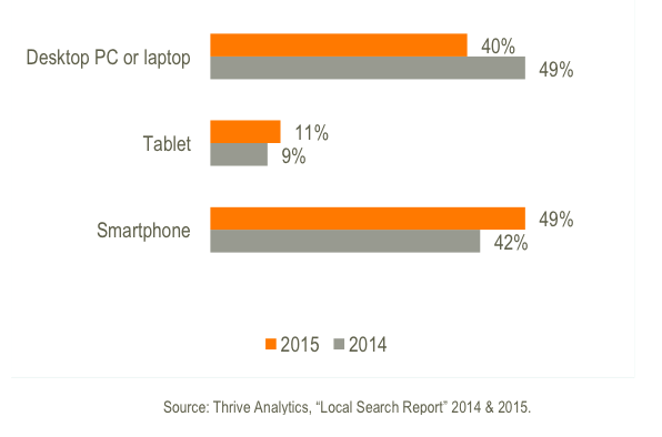 Local Search Devices 2014-5
